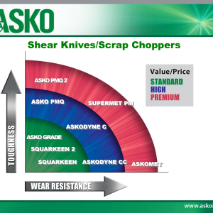 ASKO Shear Knife Scrap Choppers