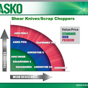 ASKO Shear Knife Scrap Choppers